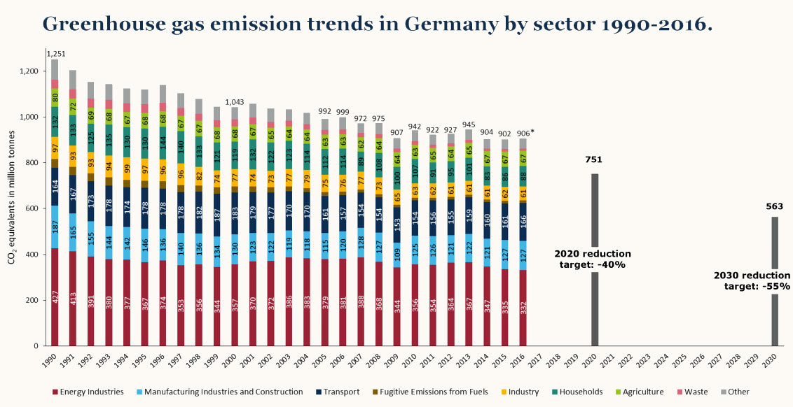 Carbon Crossroads: Can Germany Revive Its Stalled Energy