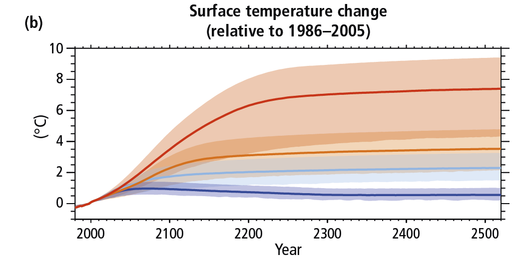 How the world passed a carbon threshold and why it matters yale e360 projected temperature increases under different emissions scenarios extending to the year 2500 ccuart Image collections