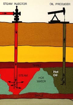 Steam is pumped underground to warm and loosen thick crude oil so it can flow to the surface.
