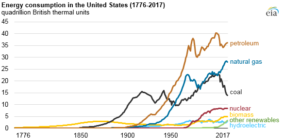 Fossil Fuels Account For Lowest Share Of U S Energy