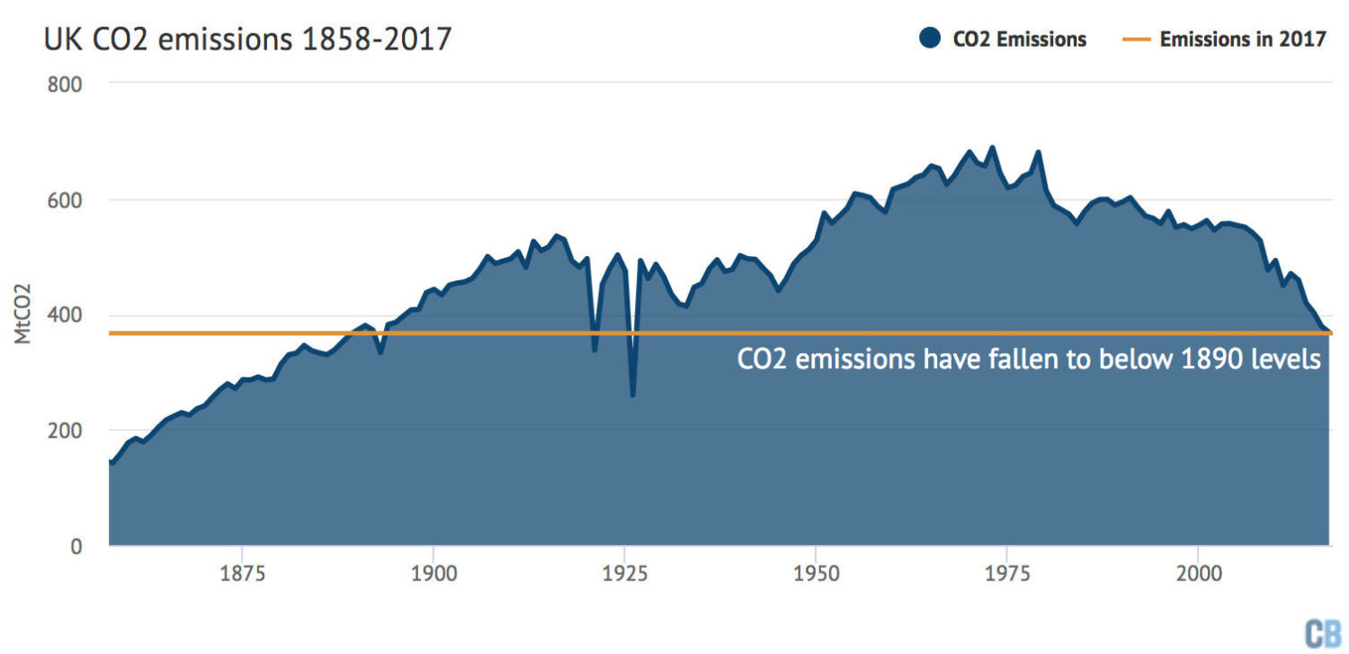Image result for uk emissions