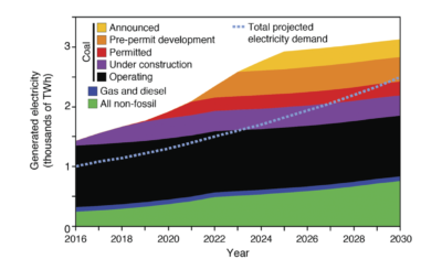 According to the study's authors, electricity generated from India's non-fossil and current oil/gas and coal capacity are enough to meet demand through 2023.