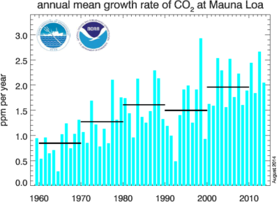 Concentrations of atmospheric CO2 soared in recent decades as industrialized nations continued to pour carbon dioxide into the atmosphere and emissions in developing nations rose steeply. As this chart shows, the annual rate of CO2 increase in the early 1960s was about 0.7 ppm a year, compared to 2.1 ppm per year from 2005 to 2014.