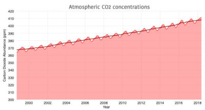 Meanwhile, atmospheric concentrations of CO2 have continued to rise steadily, growing by around 3 parts per million in 2015 and 2016 and an estimated 2.5 ppm in 2017.