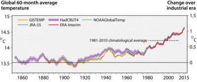 Running 60-month averages of global air temperature at a height of two meters (left-hand axis), and estimated change from the beginning of the industrial era (right-hand axis), according to different scientific datasets.