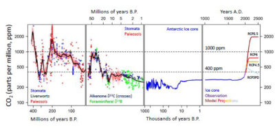 CO2 levels over the last 400 million years. The last time CO2 levels were as high as today's was about 3 million years ago. At right are different projections of future CO2 levels from the Intergovernmental Panel on Climate Change; under the worst-case scenario, CO2 concentrations would rise to 2,000 ppm by 2500 from 400 ppm today.