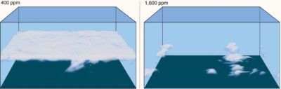 A model of clouds in current and future atmospheric CO2 concentrations, showing a shift from stratocumulus clouds to scattered cumulus clouds, which would result in strong warming.