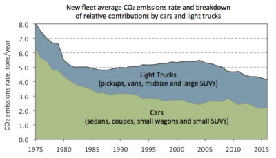 Graph data derived from EPA Fuel Economy Trends Report (2016), assuming an average of 12,000 miles per year per vehicle.