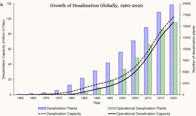 Desalination has been growing steadily in the last decade.
