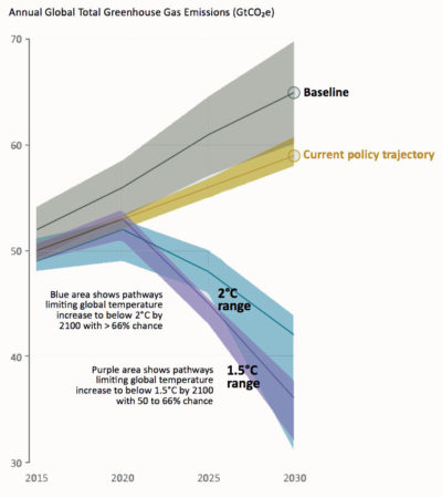 Current national pledges to reduce greenhouse gas emissions (shown in gigatons of equivalent carbon dioxide) will fall far short of meeting the Paris goals for limiting global warming by 2030.