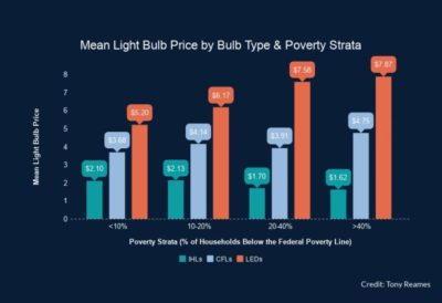 Energy-efficient lightbulbs are more expensive and less available in high-poverty urban areas than in more affluent locations, according to a survey of 130 stores in Wayne County, Michigan.