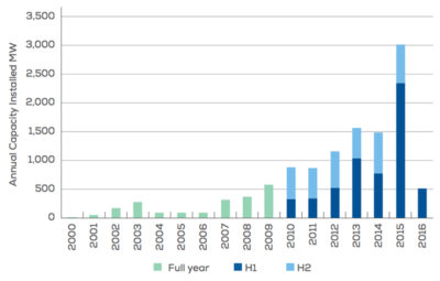 Annual installed offshore wind capacity in Europe, measured in megawatts. H1 and H2 represent installation in the first and second half of each year.