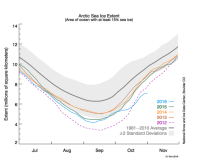 Arctic sea ice extent as of November 1, 2016, as compared to previous years and the longer term 1981 to 2010 average.