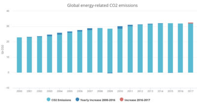Growth of global energy-related CO2 emissions [above] has slowed in the last decade, plateauing from 2014-2016 and rising just 1.4 percent in 2017.