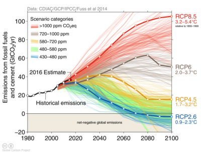 ​Real emissions plotted against the IPCC's projections of CO2 emissions and temperature increases through 2100. Emissions-reduction pledges made by various nations at the U.N. Paris climate conference in 2015 will likely lead to a temperature rise by 2100 of roughly 3 degrees C, exceeding the U.N. target of holding increases below 2 degrees C.