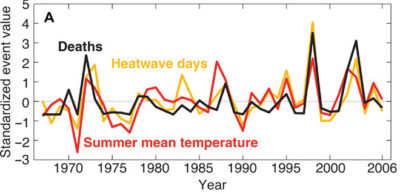Standardized number of heat wave days, summer mean temperatures, and heat-related mortality in India.