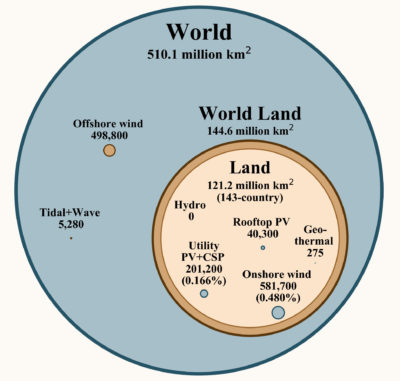 Total land required globally for new renewable energy infrastructure.