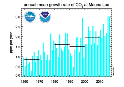 Annual mean carbon dioxide growth rates observed at NOAA's Mauna Loa Baseline Atmospheric Observatory since the 1950s.