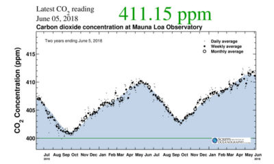 Two years of CO2 measurements at the Mauna Loa Observatory, showing how seasonal highs and lows are steadily rising.