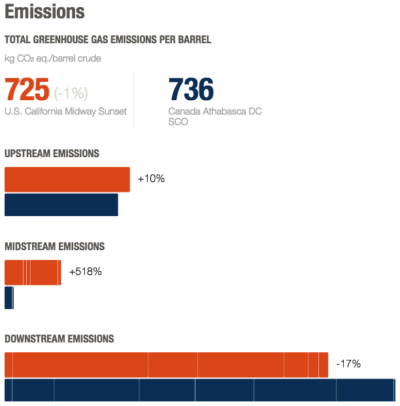 A comparison of greenhouse gas emissions produced per barrel of oil from California's Midway-Sunset field and the most carbon-intense type of oil from the Alberta tar sands.