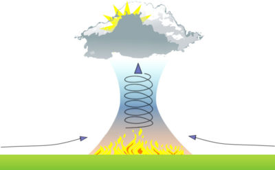 Fire-induced thunderstorms are created when wildfires burn hot enough to generate very strong upward motion, called updrafts. Abundant smoke particles give water droplets something to grip onto, resulting in sudden, massive cloud columns.