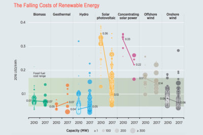 Between 2010 and 2017, the cost of electricity generated by renewable energy sources plummeted worldwide, making many equal to or cheaper than fossil fuel-generated electricity (shown in green band).