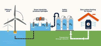 Green hydrogen is produced using renewable energy, making it a CO2-free source of fuel.