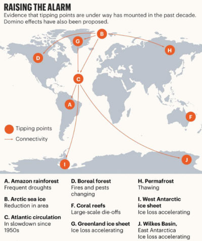 The nine active climate tipping points.