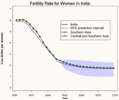 The fertility rate for women in India has sharply declined in recent decades, as it has in other countries in Southern Asia.