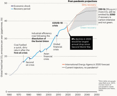 The growth of fossil-fuel emissions following the Covid-19 economic recession depends on whether green or dirty technologies supplant old infrastructure.