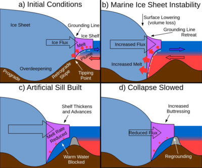 Scientists say building artificial structures on the seafloor, shown here in grey, could prevent warm ocean water from reaching and melting the Antarctic ice sheet from below.