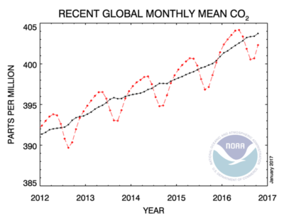 Atmospheric concentrations of CO2 are now above 400 parts per million year-round globally.