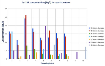 Concentrations of cesium-137 in seawater 10 to 30 kilometers off the Japanese coast from March 23 to March 30, 2011.