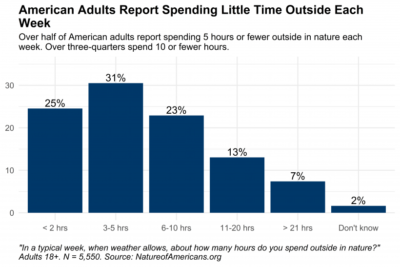 Over half of American adults report spending 5 hours or fewer outside in nature each week. Over three-quarters spend 10 or fewer hours outside each week.