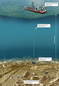 deep sea mining diagram