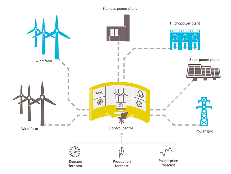 The New Green Grid Utilities Deploy Virtual Power Plants