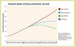 UN Projected Population Growth