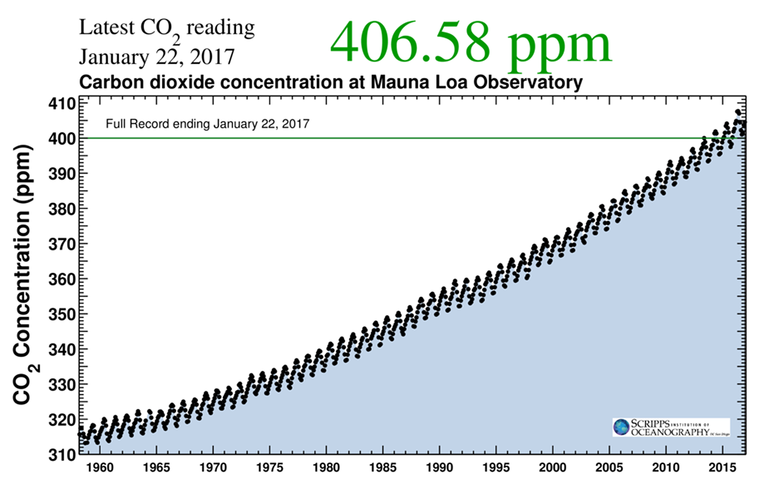 carbon dioxide in the atmosphere As a result the amount of carbon dioxide (co 2) in the atmosphere is rapidly rising and is already significantly greater than at any time in the last 800,000 years all of our daily activities impact the carbon cycle.